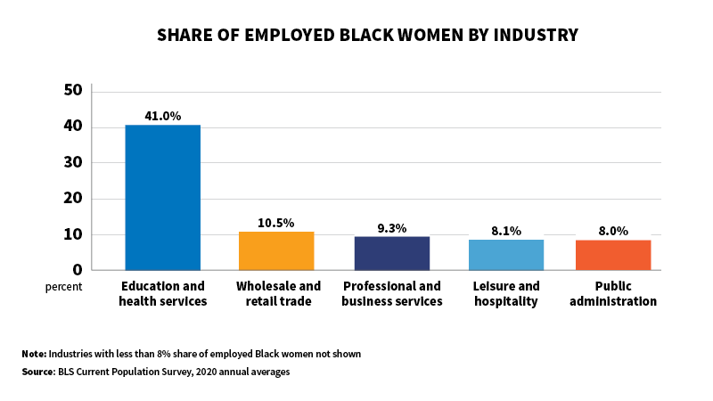 Graph: Share of employed black women by industry.