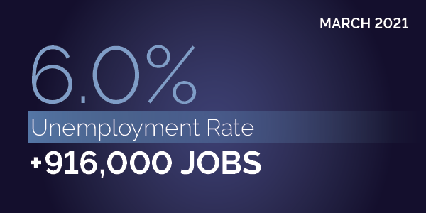March 2021. 6.0% unemployment rate. +916,000 jobs.