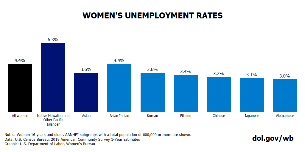 Chart showing unemployment rates for AANHPI women. Full text available at bottom of blog post.