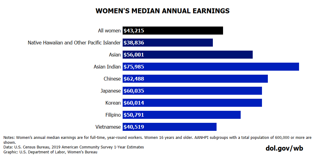 Chart showing median earnings of AANHPI women by demographic. Full text available at bottom of blog post.