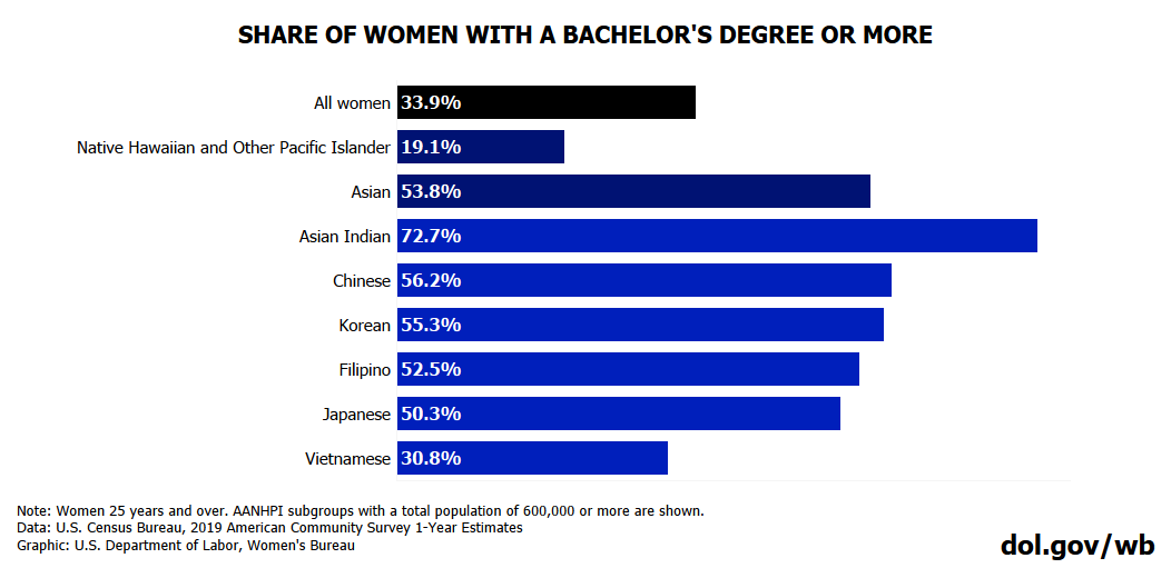 Chart showing educational attainment for AANHPI women by demographic. Full text available at bottom of blog post.