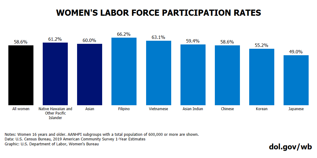 Chart showing women's labor force participation rates by demographic. Full text available at bottom of blog post.