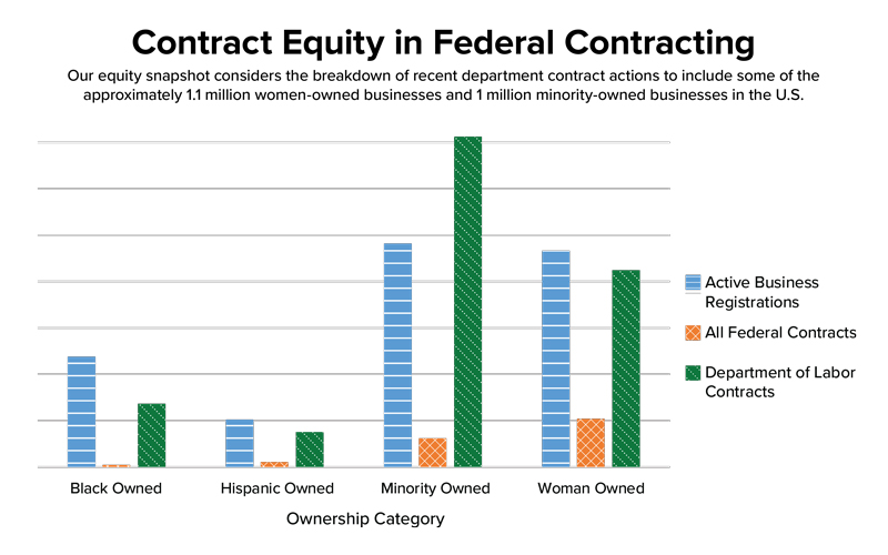 A bar chart comparing contracts awarded across different minority groups.