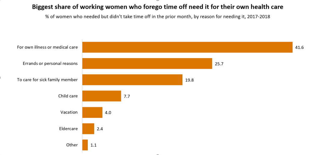 Chart 2 shows that the biggest share of women who forego time off need it for their own health care. Complete text for chart 2 is available at the bottom of the post.