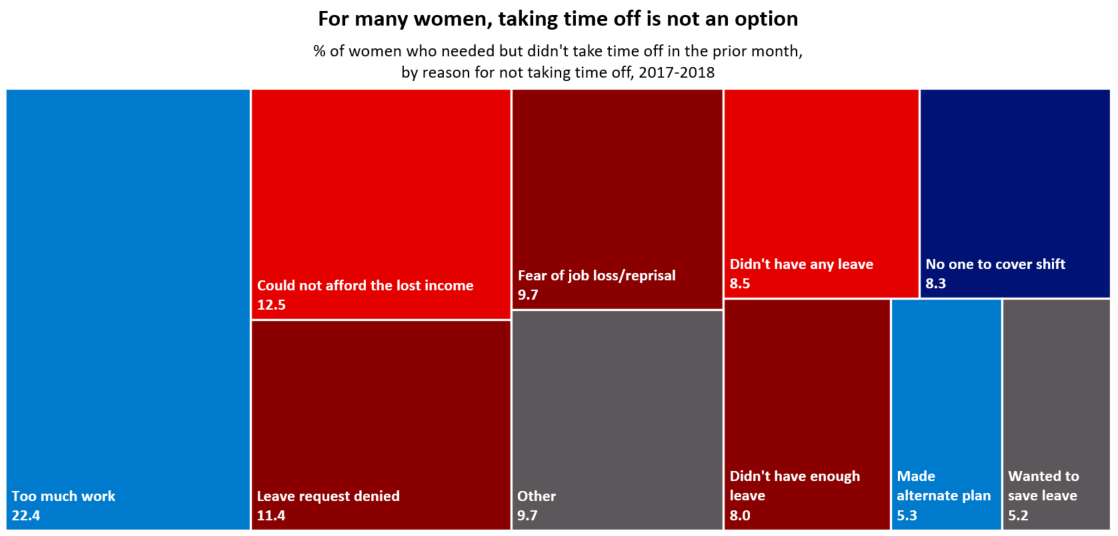 Chart 3 shows the percentage of women who needed but didn't take time off in the prior month, by reason for not taking time off, 2017-2018. Complete chart 3 text is available at the bottom of the post.