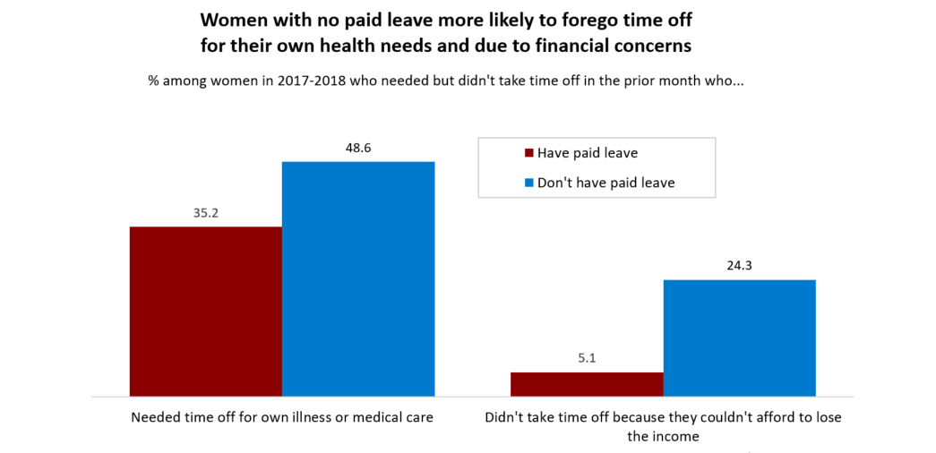 Chart 4 shows that women with no paid leave are more likely to forego time off for their own health needs and due to financial concerns. Complete text for chart 4 is available at the bottom of the post.