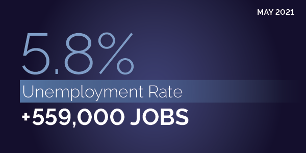 May 2021. 5.8% unemployment rate. +559,000 jobs.