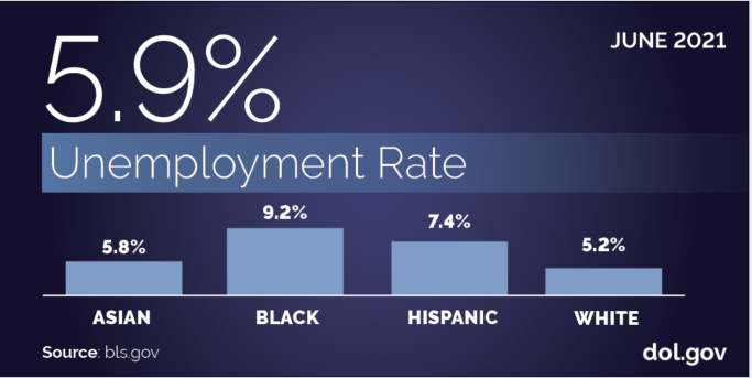 A bar chart showing unemployment rates for different worker demographics