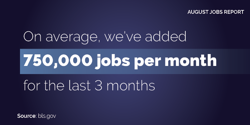 August 2021. On average we've added 750,000 jobs per month for the last three months.
